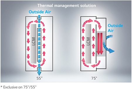 Enhanced Thermal Management