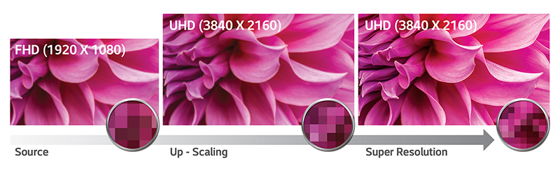 Full HD to Ultra HD Up-Scaling